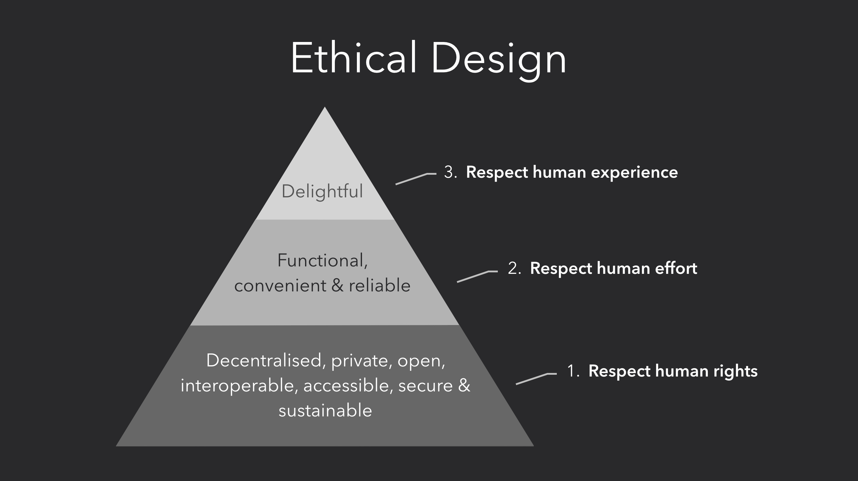 Ethical design pyramid: products should respect human rights, effort, and experience.